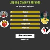 Linpeng Zhang vs Miranda h2h player stats