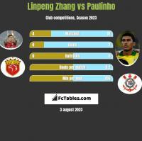 Linpeng Zhang vs Paulinho h2h player stats