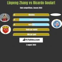 Linpeng Zhang vs Ricardo Goulart h2h player stats