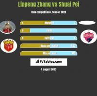Linpeng Zhang vs Shuai Pei h2h player stats