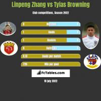 Linpeng Zhang vs Tyias Browning h2h player stats