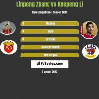 Linpeng Zhang vs Xuepeng Li h2h player stats