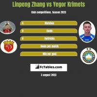 Linpeng Zhang vs Yegor Krimets h2h player stats