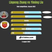 Linpeng Zhang vs Yiming Liu h2h player stats