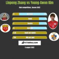 Linpeng Zhang vs Young-Gwon Kim h2h player stats