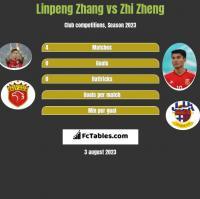 Linpeng Zhang vs Zhi Zheng h2h player stats