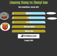 Linpeng Zhang vs Zhunyi Gao h2h player stats