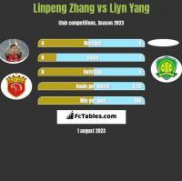 Linpeng Zhang vs Liyn Yang h2h player stats