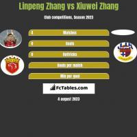 Linpeng Zhang vs Xiuwei Zhang h2h player stats