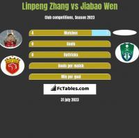 Linpeng Zhang vs Jiabao Wen h2h player stats