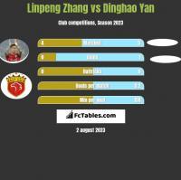 Linpeng Zhang vs Dinghao Yan h2h player stats