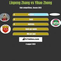 Linpeng Zhang vs Yihao Zhong h2h player stats