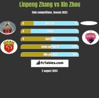Linpeng Zhang vs Xin Zhou h2h player stats
