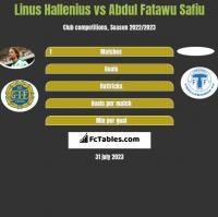 Linus Hallenius vs Abdul Fatawu Safiu h2h player stats