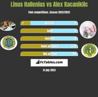 Linus Hallenius vs Alex Kacaniklic h2h player stats
