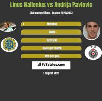 Linus Hallenius vs Andrija Pavlovic h2h player stats