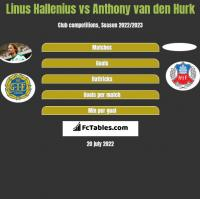 Linus Hallenius vs Anthony van den Hurk h2h player stats