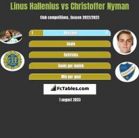 Linus Hallenius vs Christoffer Nyman h2h player stats