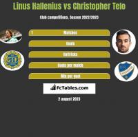 Linus Hallenius vs Christopher Telo h2h player stats