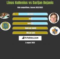 Linus Hallenius vs Darijan Bojanic h2h player stats