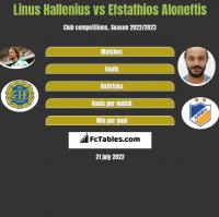Linus Hallenius vs Efstathios Aloneftis h2h player stats
