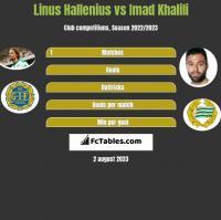 Linus Hallenius vs Imad Khalili h2h player stats