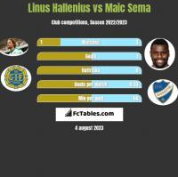 Linus Hallenius vs Maic Sema h2h player stats