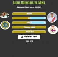 Linus Hallenius vs Miku h2h player stats