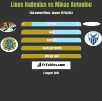 Linus Hallenius vs Minas Antoniou h2h player stats