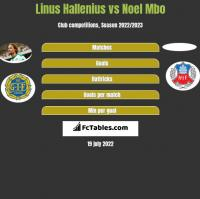 Linus Hallenius vs Noel Mbo h2h player stats