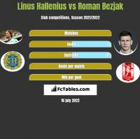 Linus Hallenius vs Roman Bezjak h2h player stats