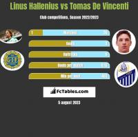 Linus Hallenius vs Tomas De Vincenti h2h player stats