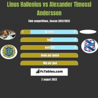 Linus Hallenius vs Alexander Timossi Andersson h2h player stats