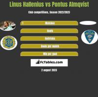 Linus Hallenius vs Pontus Almqvist h2h player stats