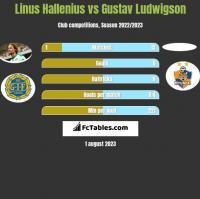 Linus Hallenius vs Gustav Ludwigson h2h player stats