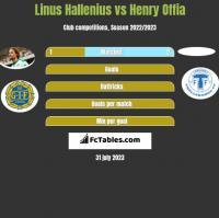 Linus Hallenius vs Henry Offia h2h player stats