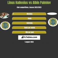 Linus Hallenius vs Albin Palmlov h2h player stats