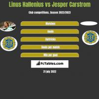 Linus Hallenius vs Jesper Carstrom h2h player stats