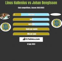Linus Hallenius vs Johan Bengtsson h2h player stats
