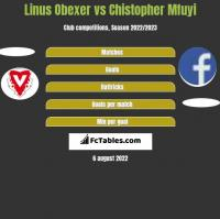 Linus Obexer vs Chistopher Mfuyi h2h player stats