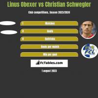 Linus Obexer vs Christian Schwegler h2h player stats