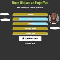Linus Obexer vs Eloge Yao h2h player stats