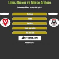 Linus Obexer vs Marco Aratore h2h player stats