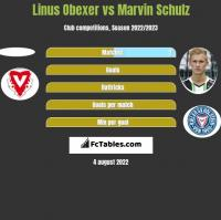Linus Obexer vs Marvin Schulz h2h player stats