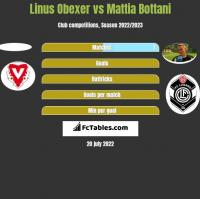 Linus Obexer vs Mattia Bottani h2h player stats