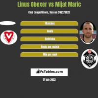 Linus Obexer vs Mijat Maric h2h player stats