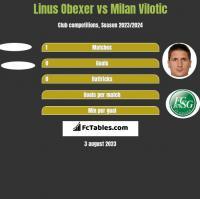 Linus Obexer vs Milan Vilotic h2h player stats