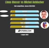 Linus Obexer vs Michel Aebischer h2h player stats