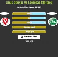Linus Obexer vs Leonidas Stergiou h2h player stats