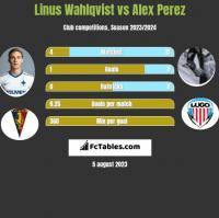 Linus Wahlqvist vs Alex Perez h2h player stats